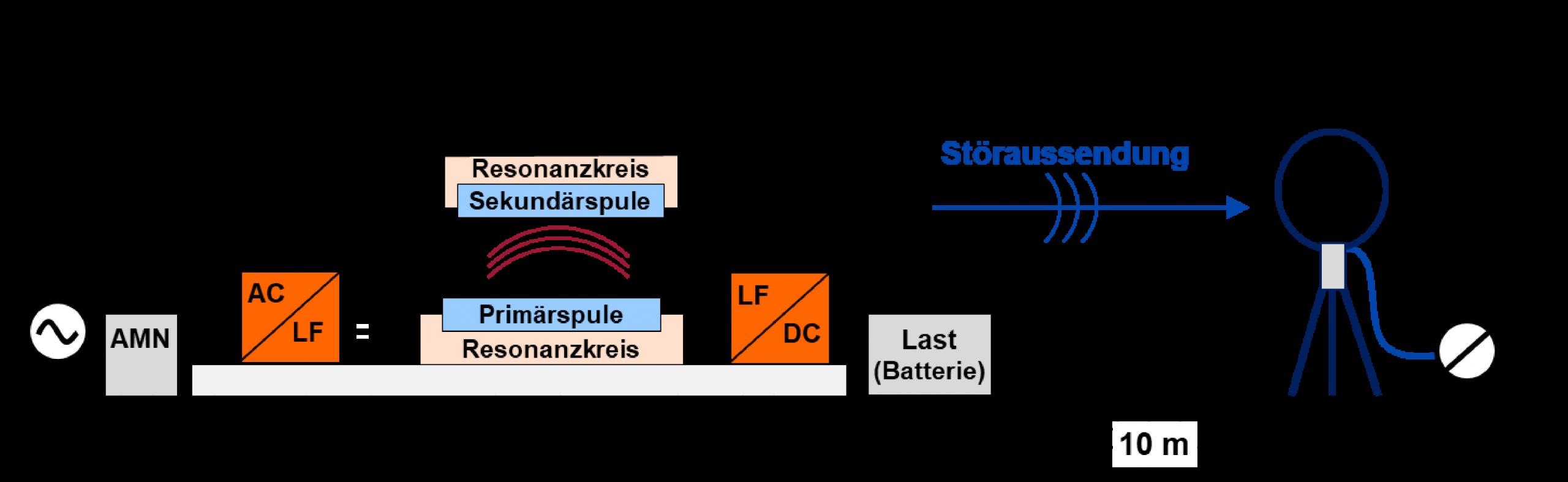 Veranschaulichung eines induktiven Ladesystems - Wireless Charging